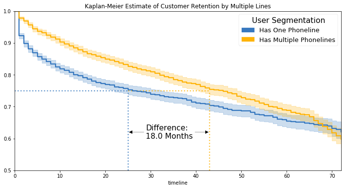 Customers with one phone line have a steeper survival curve initially, but by ~4 years 3 months customer lifetime the error bars make the two groups indistinguishable.